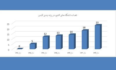 حضور 23 دانشگاه از ایران در فهرست دانشگاه های برتر دنیا