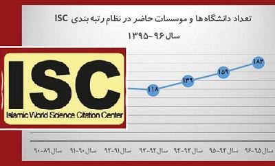 نتایج رتبه بندی دانشگاه ها و موسسات پژوهشی کشور سال 95-96 منتشر شد