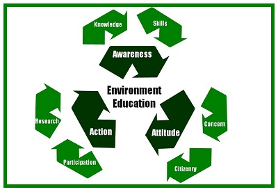 آموزش محیطزیست چیست؟